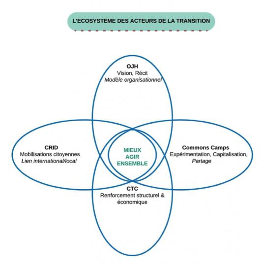 image Ecosysteme_des_acteurs.png (0.2MB)